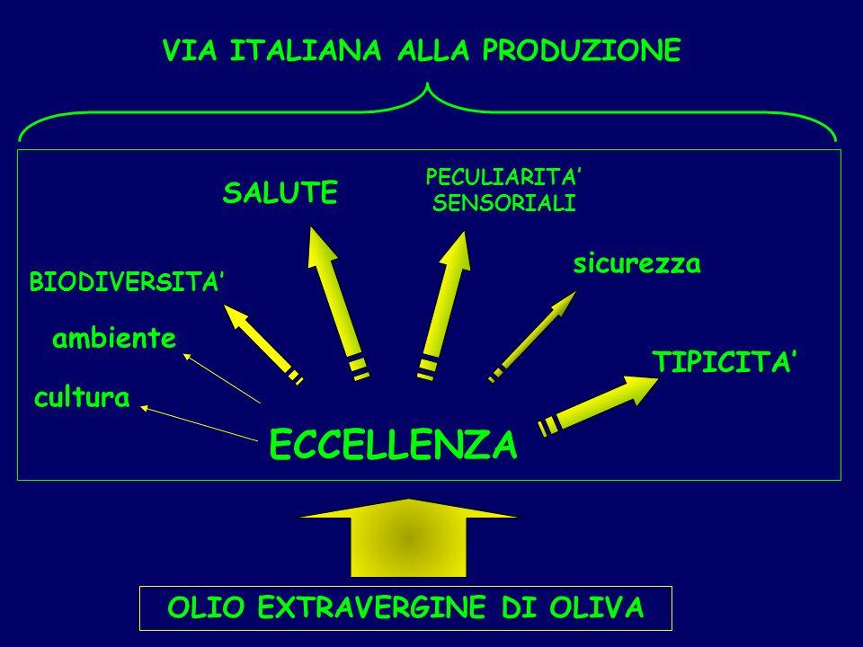 PECULIARITA' SENSORIALI OLIO EXTRAVERGINE DI OLIVA