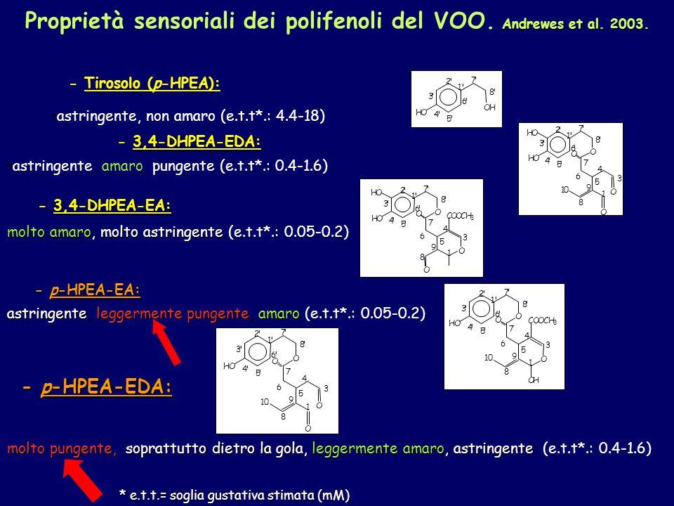 Proprietà sensoriali dei polifenoli del VOO. Andrewes et al. 2003.