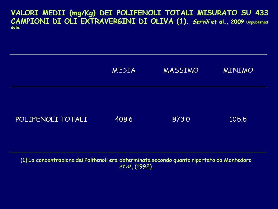 VALORI MEDII (mg/Kg) DEI POLIFENOLI TOTALI MISURATO SU 433 CAMPIONI DI OLI EXTRAVERGINI DI OLIVA (1). Servili et al., 2009 Unpublished data.