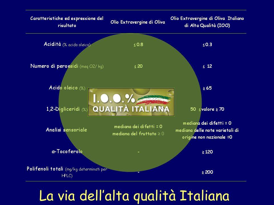 La via dell'alta qualità Italiana