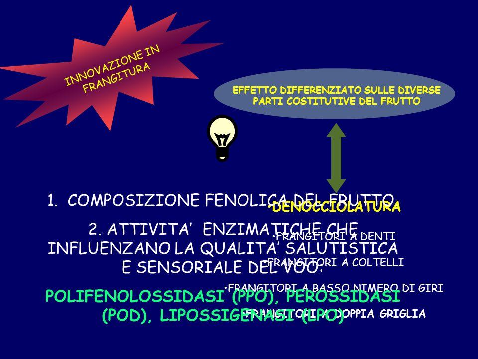 POLIFENOLOSSIDASI (PPO), PEROSSIDASI (POD), LIPOSSIGENASI (LPO)