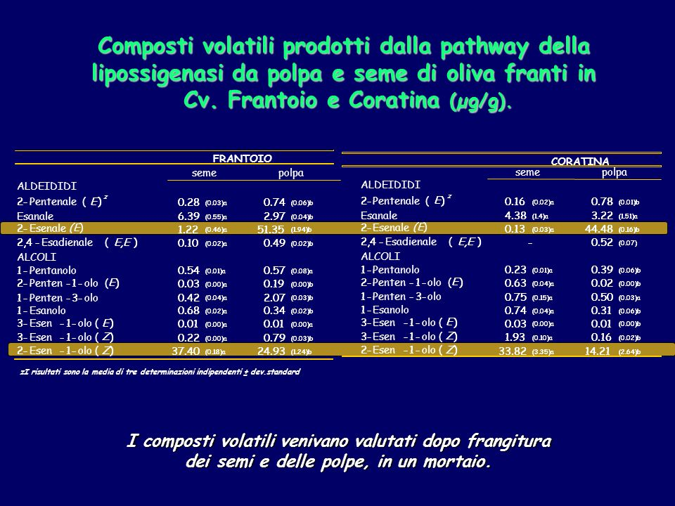 Cv. Frantoio e Coratina (µg/g).