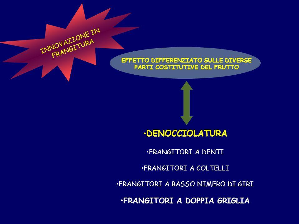 DENOCCIOLATURA FRANGITORI A DOPPIA GRIGLIA INNOVAZIONE IN FRANGITURA