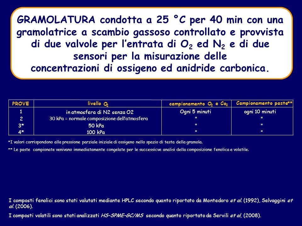 concentrazioni di ossigeno ed anidride carbonica.