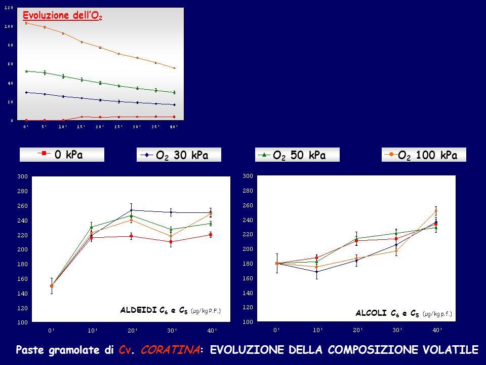 Evoluzione dell'O2 0 kPa. O2 30 kPa. O2 50 kPa. O2 100 kPa. ALDEIDI C6 e C5 (µg/kg P.F.) ALCOLI C6 e C5 (µg/kg p.f.)