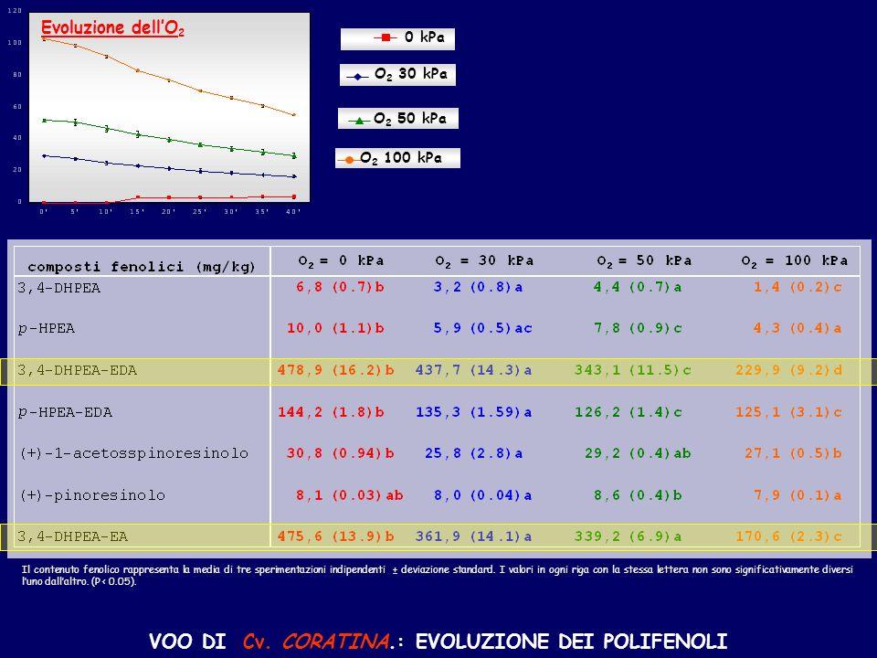 VOO DI Cv. CORATINA.: EVOLUZIONE DEI POLIFENOLI