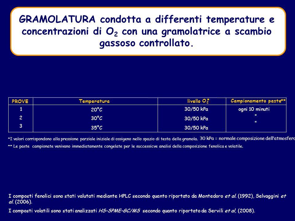 GRAMOLATURA condotta a differenti temperature e concentrazioni di O2 con una gramolatrice a scambio gassoso controllato.