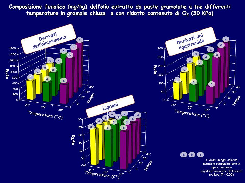 Derivati dell'oleuropeina Derivati del ligustroside