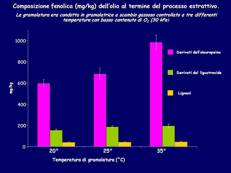 Temperatura di gramolatura (°C)