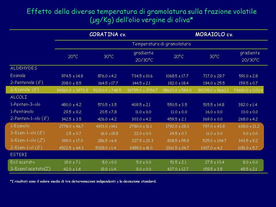 Effetto della diversa temperatura di gramolatura sulla frazione volatile (µg/Kg) dell'olio vergine di oliva*