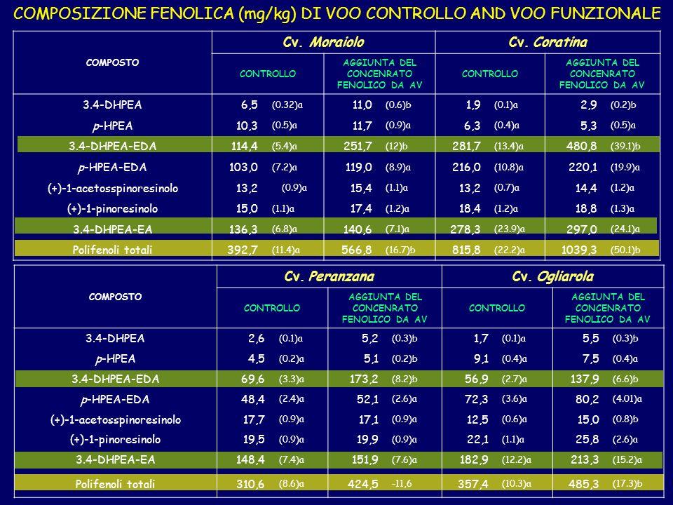 COMPOSIZIONE FENOLICA (mg/kg) DI VOO CONTROLLO AND VOO FUNZIONALE