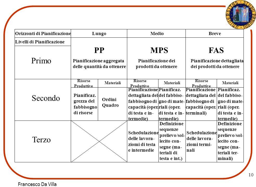PP MPS FAS Primo Secondo Terzo Orizzonti di Pianificazione Lungo Medio