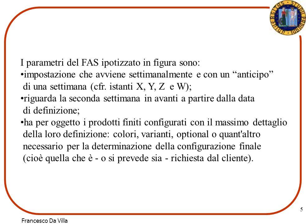 I parametri del FAS ipotizzato in figura sono: