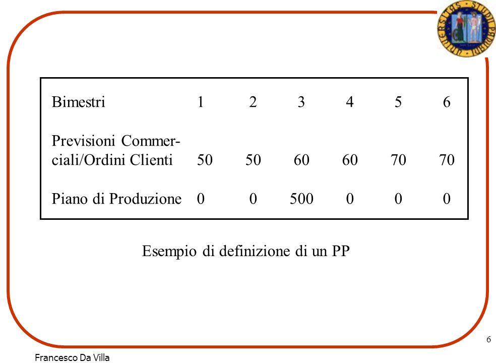 Bimestri 1 2 3 4 5 6Previsioni Commer- ciali/Ordini Clienti 50 50 60 60 70 70. Piano di Produzione 0 0 500 0 0 0.
