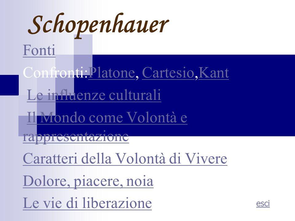 Schopenhauer Fonti Confronti:Platone, Cartesio,Kant