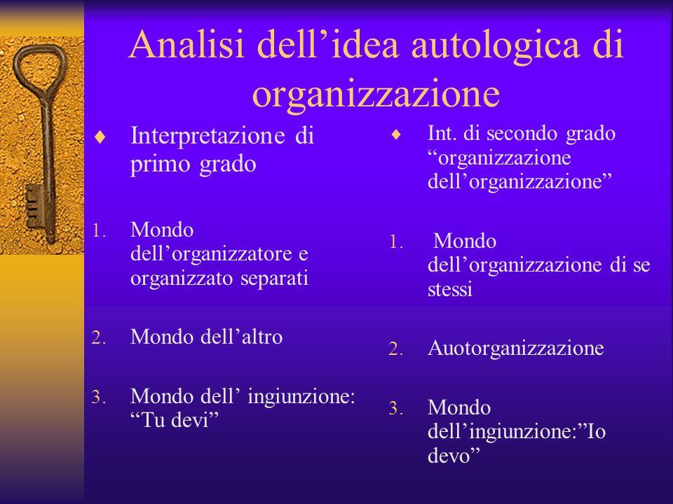 Analisi dell'idea autologica di organizzazione
