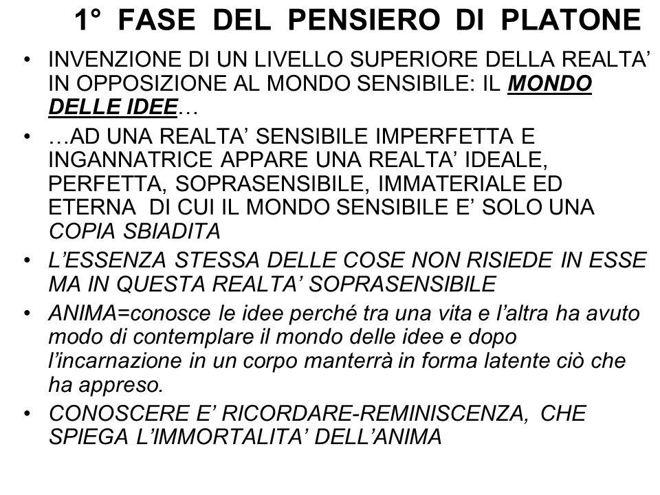 1° FASE DEL PENSIERO DI PLATONE