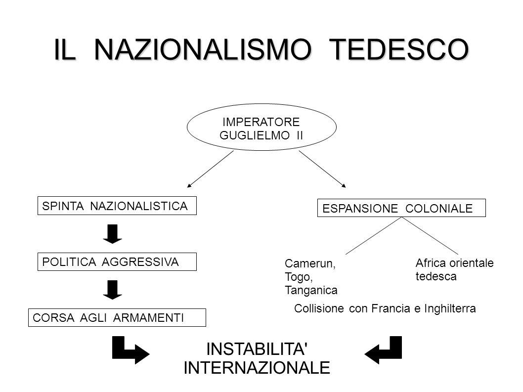 IL NAZIONALISMO TEDESCO