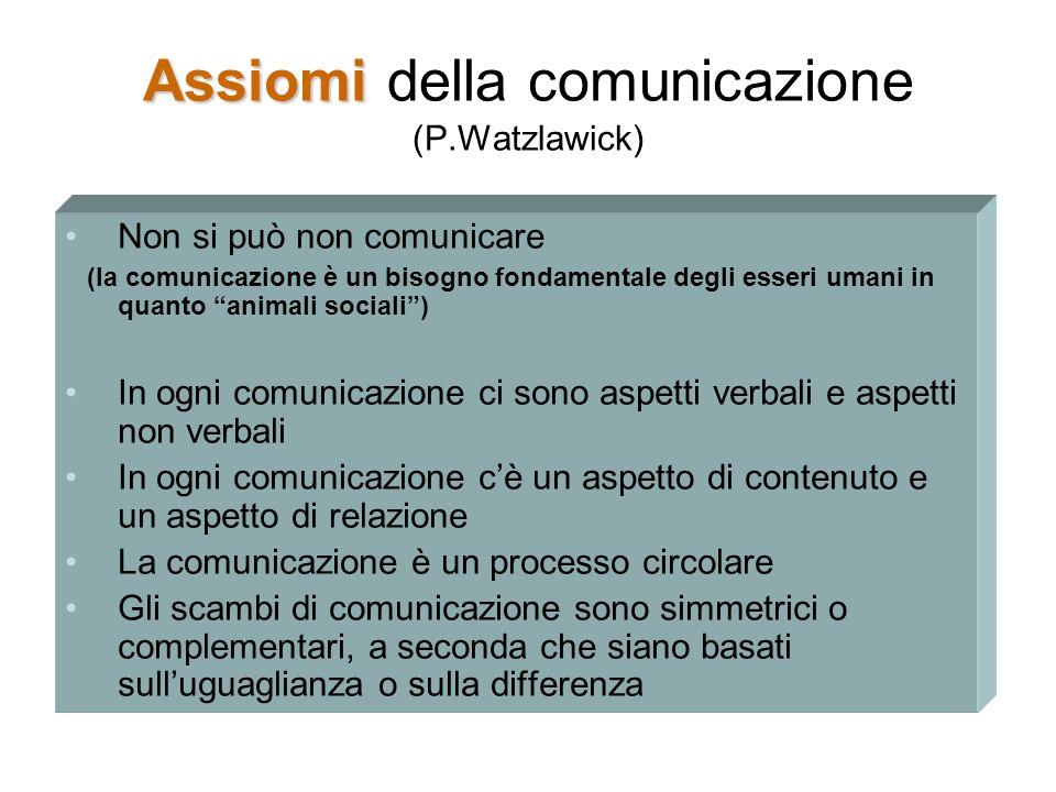 Assiomi della comunicazione (P.Watzlawick)
