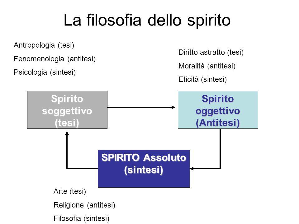 La filosofia dello spirito