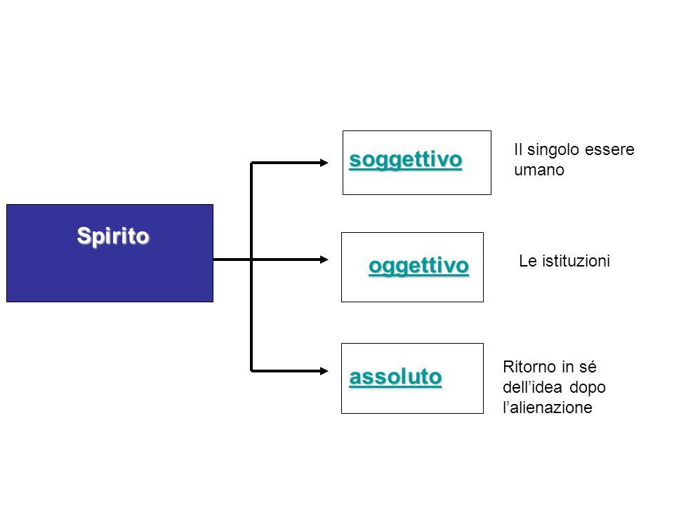 soggettivo Spirito oggettivo assoluto Il singolo essere umano