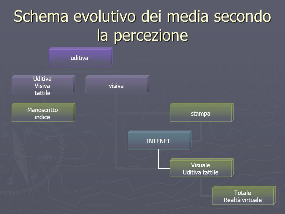 Schema evolutivo dei media secondo la percezione