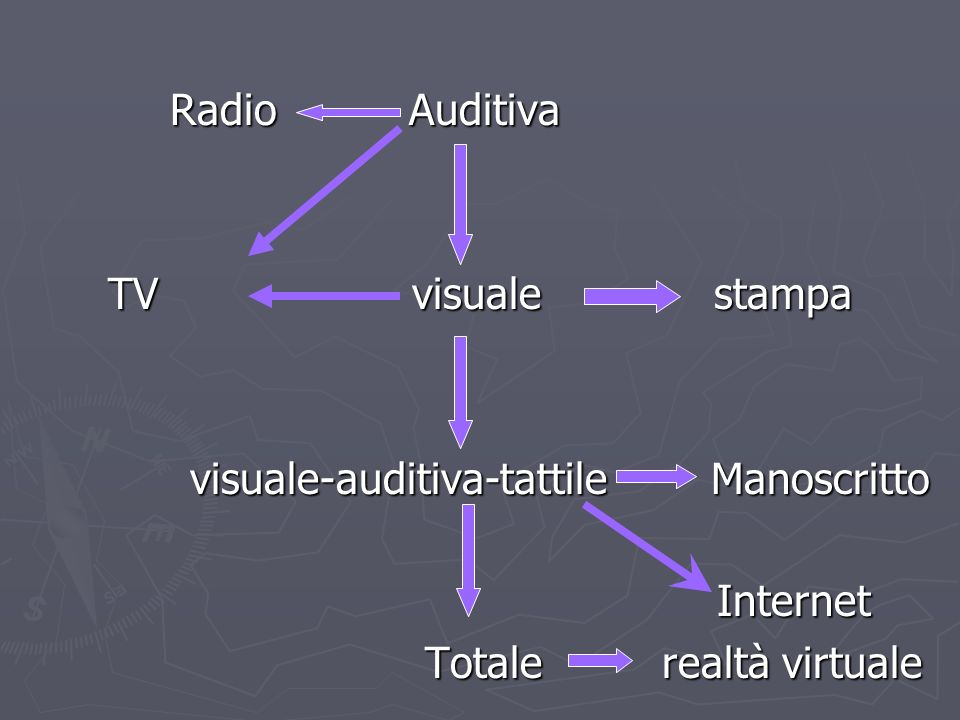 visuale-auditiva-tattile Manoscritto Internet Totale realtà virtuale