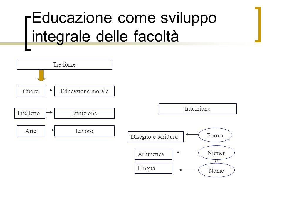 Educazione come sviluppo integrale delle facoltà