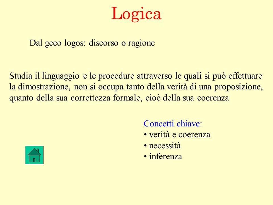 Logica Dal geco logos: discorso o ragione