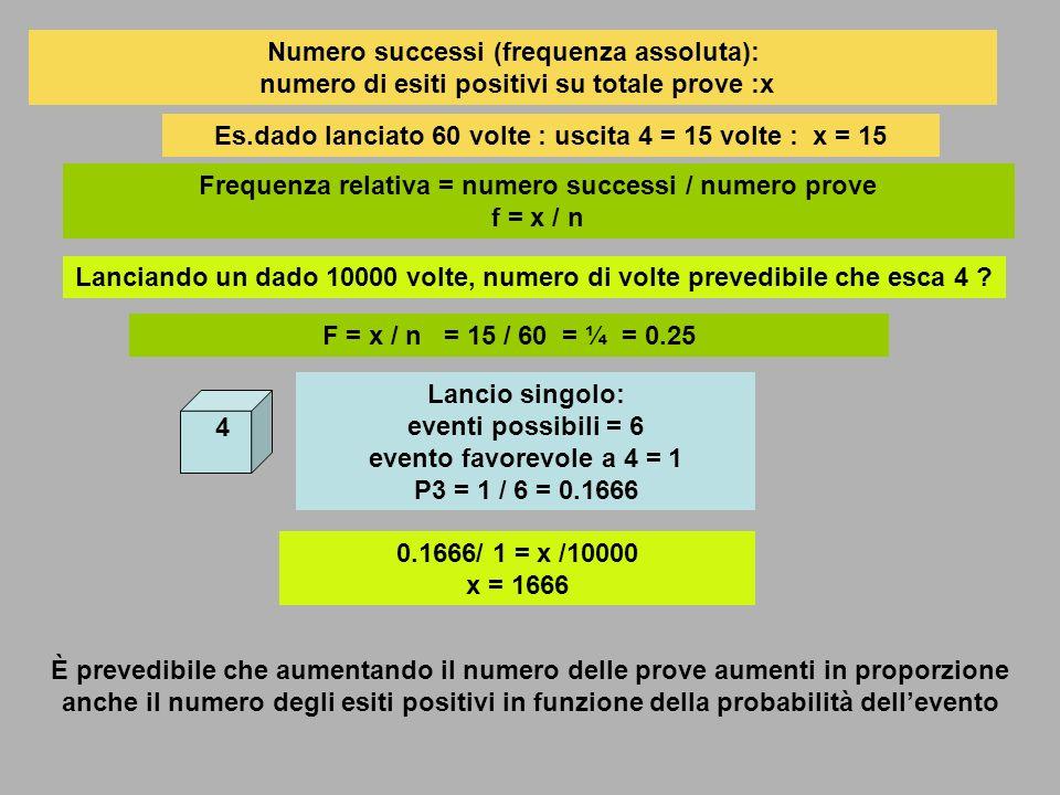 Es.dado lanciato 60 volte : uscita 4 = 15 volte : x = 15