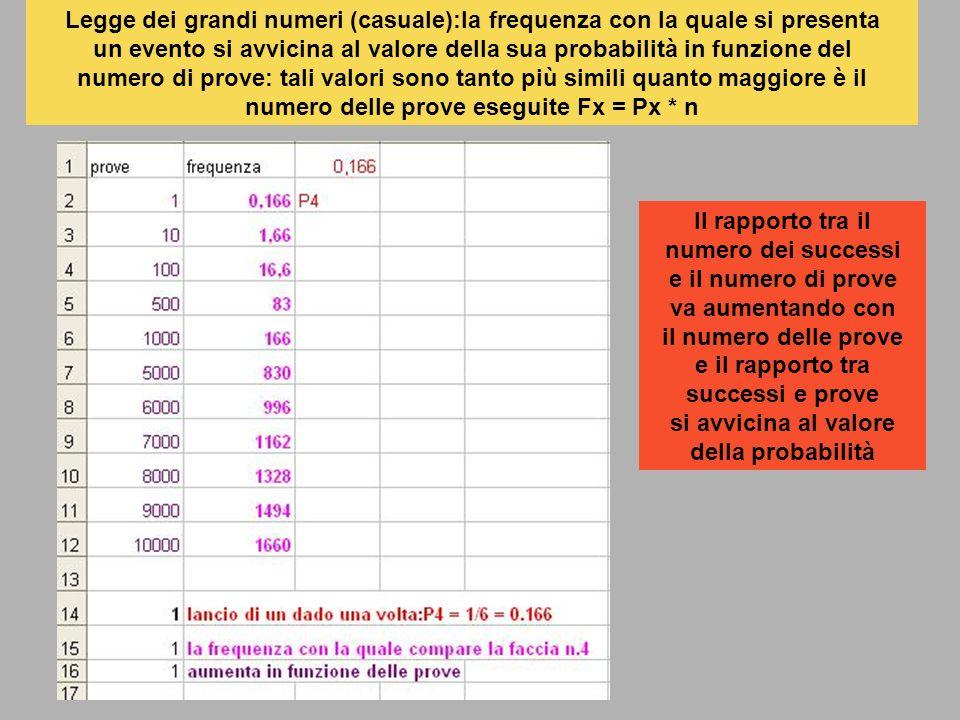 Legge dei grandi numeri (casuale):la frequenza con la quale si presenta un evento si avvicina al valore della sua probabilità in funzione del numero di prove: tali valori sono tanto più simili quanto maggiore è il numero delle prove eseguite Fx = Px * n