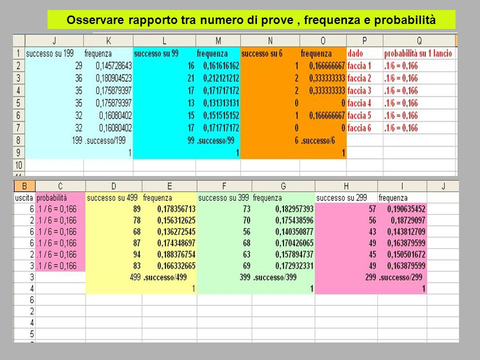 Osservare rapporto tra numero di prove , frequenza e probabilità