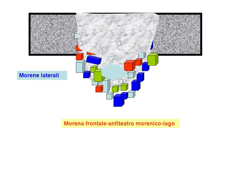 Morene laterali Morena frontale-anfiteatro morenico-lago