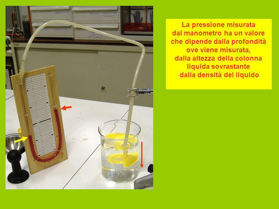 La pressione misurata dal manometro ha un valore che dipende dalla profondità ove viene misurata, dalla altezza della colonna liquida sovrastante dalla densità del liquido