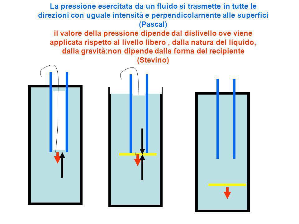 La pressione esercitata da un fluido si trasmette in tutte le direzioni con uguale intensità e perpendicolarnente alle superfici (Pascal) il valore della pressione dipende dal dislivello ove viene applicata rispetto al livello libero , dalla natura del liquido, dalla gravità:non dipende dalla forma del recipiente (Stevino)