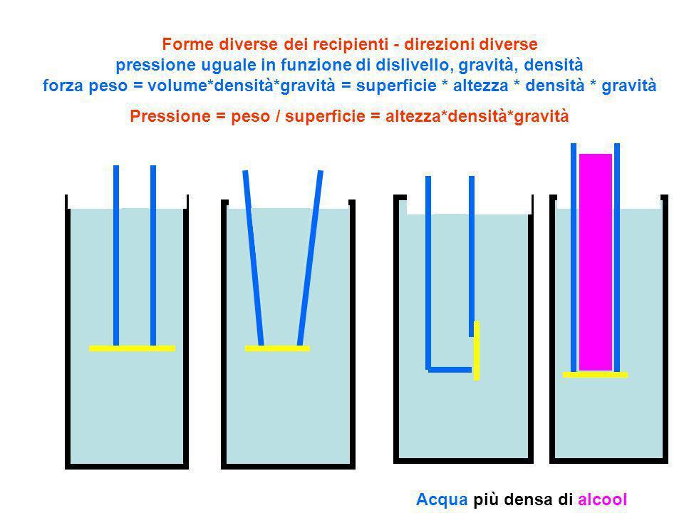 Pressione = peso / superficie = altezza*densità*gravità