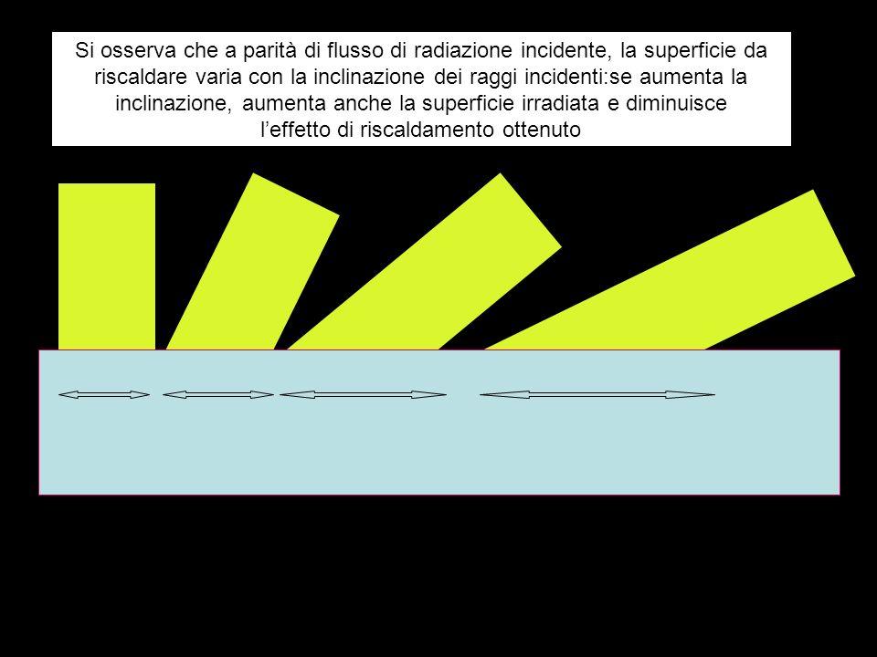 Si osserva che a parità di flusso di radiazione incidente, la superficie da riscaldare varia con la inclinazione dei raggi incidenti:se aumenta la inclinazione, aumenta anche la superficie irradiata e diminuisce l'effetto di riscaldamento ottenuto