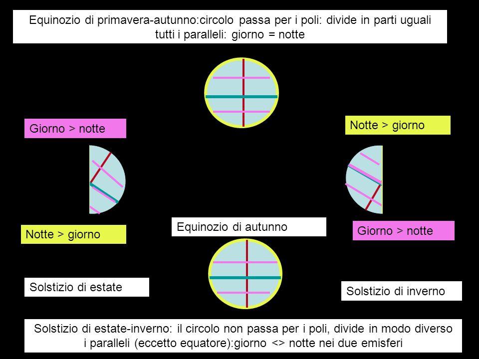 Equinozio di primavera-autunno:circolo passa per i poli: divide in parti uguali tutti i paralleli: giorno = notte