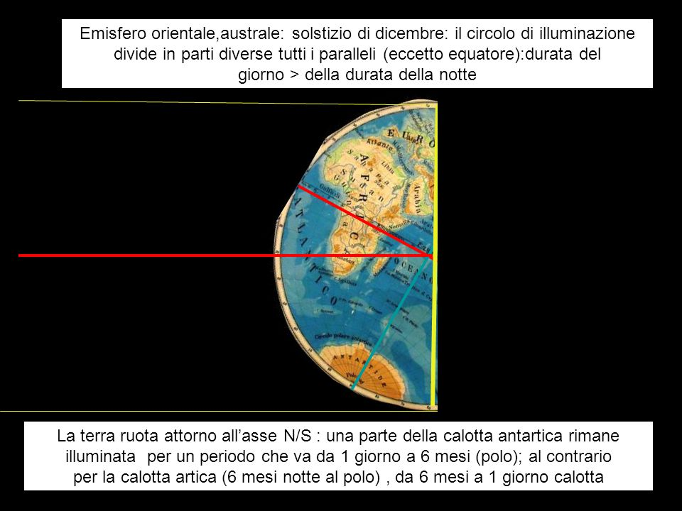 Emisfero orientale,australe: solstizio di dicembre: il circolo di illuminazione divide in parti diverse tutti i paralleli (eccetto equatore):durata del giorno > della durata della notte
