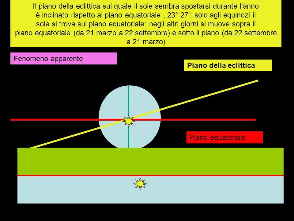 Il piano della eclittica sul quale il sole sembra spostarsi durante l'anno è inclinato rispetto al piano equatoriale , 23° 27': solo agli equinozi il sole si trova sul piano equatoriale: negli altri giorni si muove sopra il piano equatoriale (da 21 marzo a 22 settembre) e sotto il piano (da 22 settembre a 21 marzo)