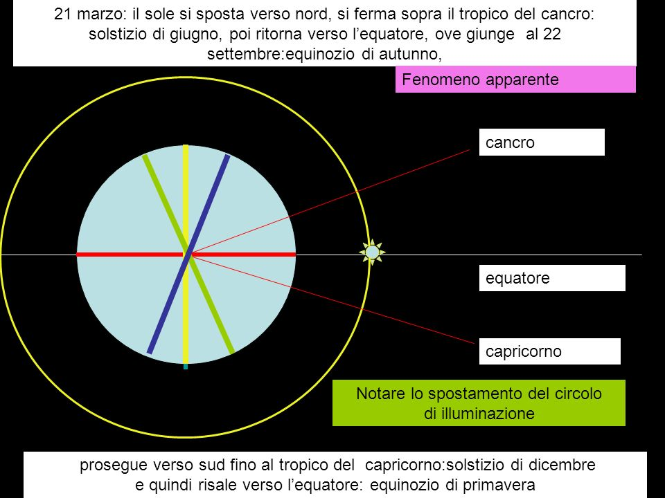 Notare lo spostamento del circolo di illuminazione