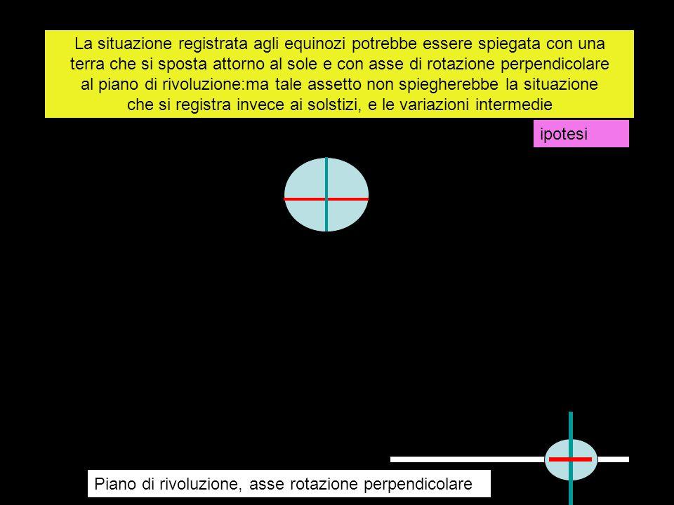 La situazione registrata agli equinozi potrebbe essere spiegata con una terra che si sposta attorno al sole e con asse di rotazione perpendicolare al piano di rivoluzione:ma tale assetto non spiegherebbe la situazione che si registra invece ai solstizi, e le variazioni intermedie