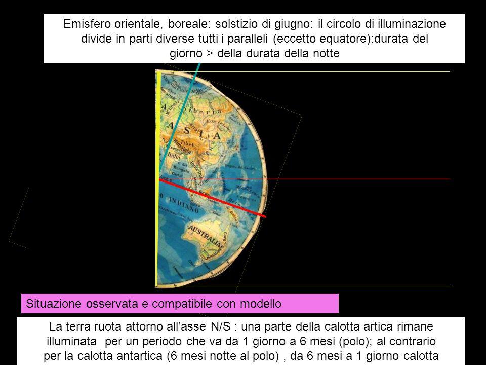 Emisfero orientale, boreale: solstizio di giugno: il circolo di illuminazione divide in parti diverse tutti i paralleli (eccetto equatore):durata del giorno > della durata della notte