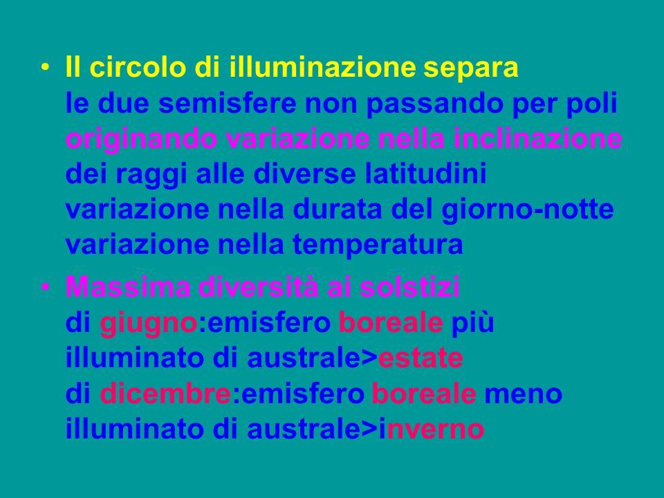 Il circolo di illuminazione separa le due semisfere non passando per poli originando variazione nella inclinazione dei raggi alle diverse latitudini variazione nella durata del giorno-notte variazione nella temperatura