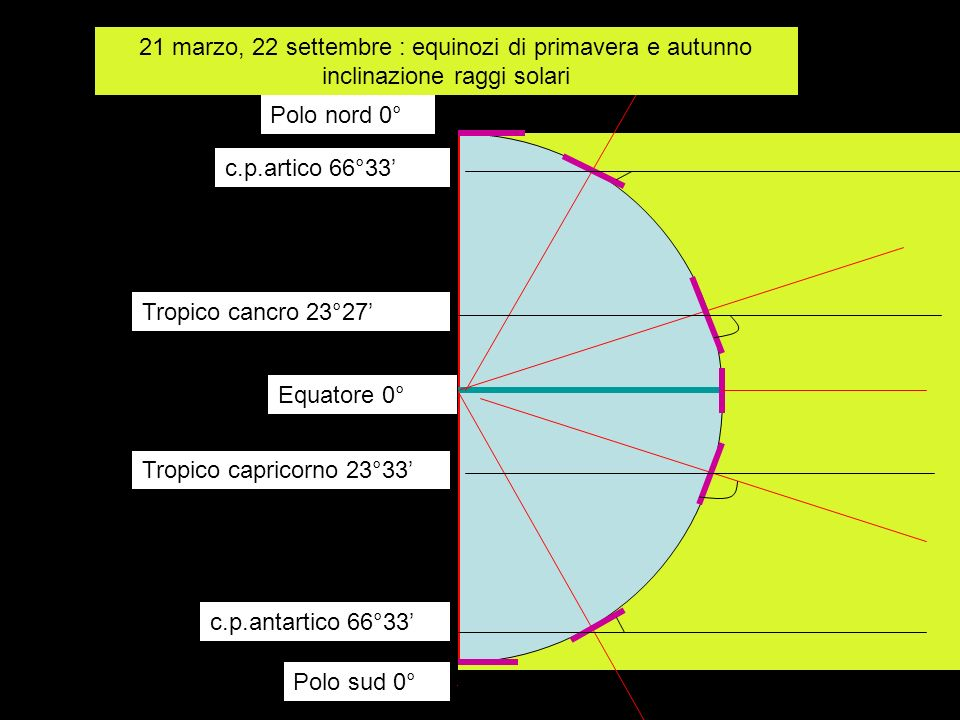 21 marzo, 22 settembre : equinozi di primavera e autunno inclinazione raggi solari