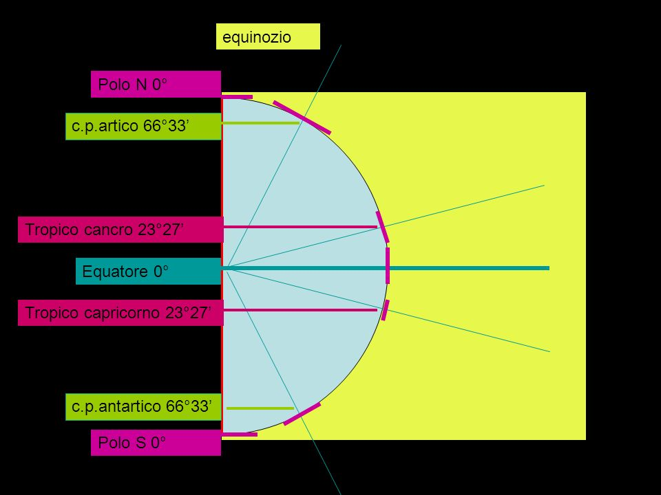 Circoloequinozio. Polo N 0° c.p.artico 66°33' Tropico cancro 23°27' Equatore 0° Tropico capricorno 23°27'