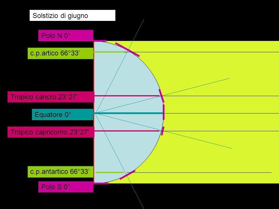 Circolo Solstizio di giugno. Polo N 0° c.p.artico 66°33' Tropico cancro 23°27' Equatore 0° Tropico capricorno 23°27'