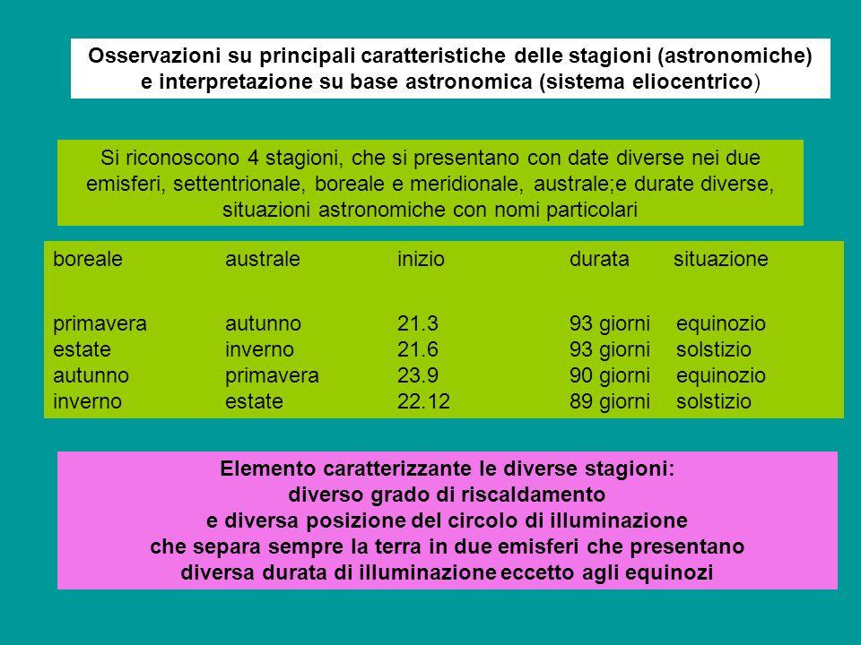 Osservazioni su principali caratteristiche delle stagioni (astronomiche) e interpretazione su base astronomica (sistema eliocentrico)