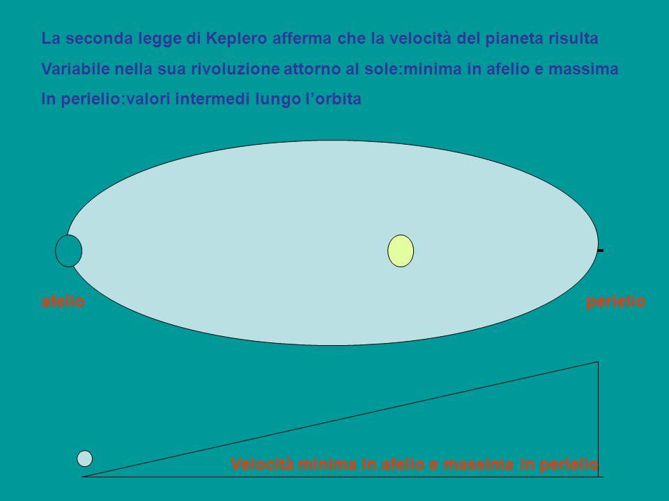 La seconda legge di Keplero afferma che la velocità del pianeta risulta
