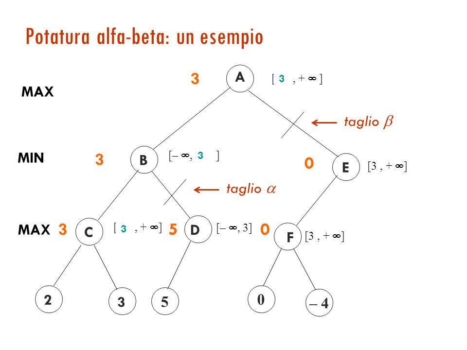 Alfa-beta: funzionamento